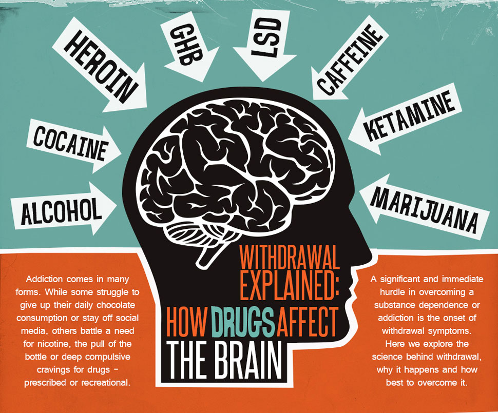 How Withdrawal Affects the Brain