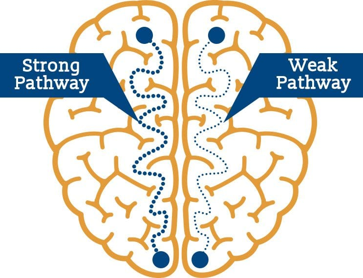 strong-vs-weak-pathways