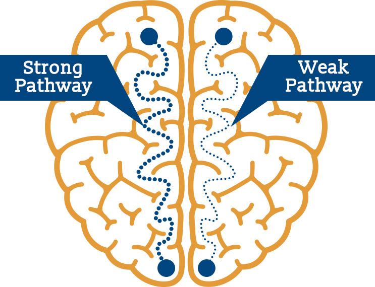 strong-vs-weak-pathways