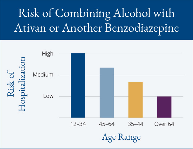 Risk of Combining Alcohol with Ativan or Another Benzodiazepine