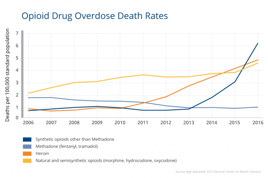 Opioid Drug Overdose Death Rates