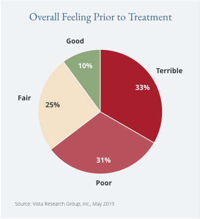 Overall Feeling Prior to Treatment