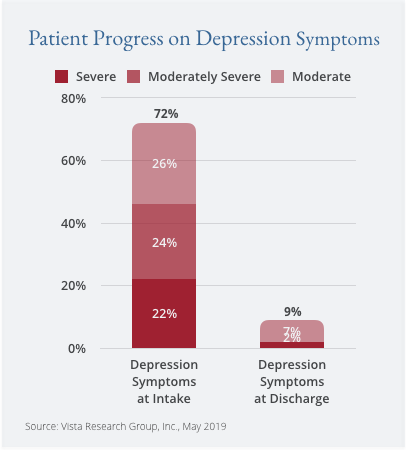 Patient Progress on Depression Symptoms