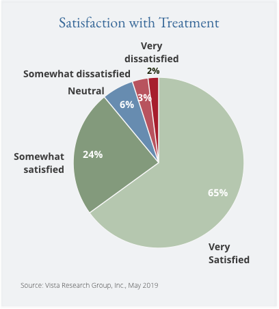 Patient Satisfaction with Treatment