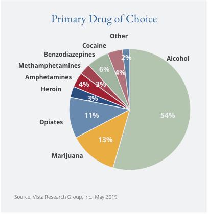 Primary Drug of Choice