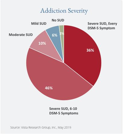 Addiction Severity