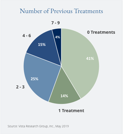 Number of Previous Treatments