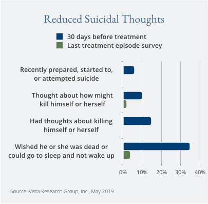 Reduced Suicidal Thoughts