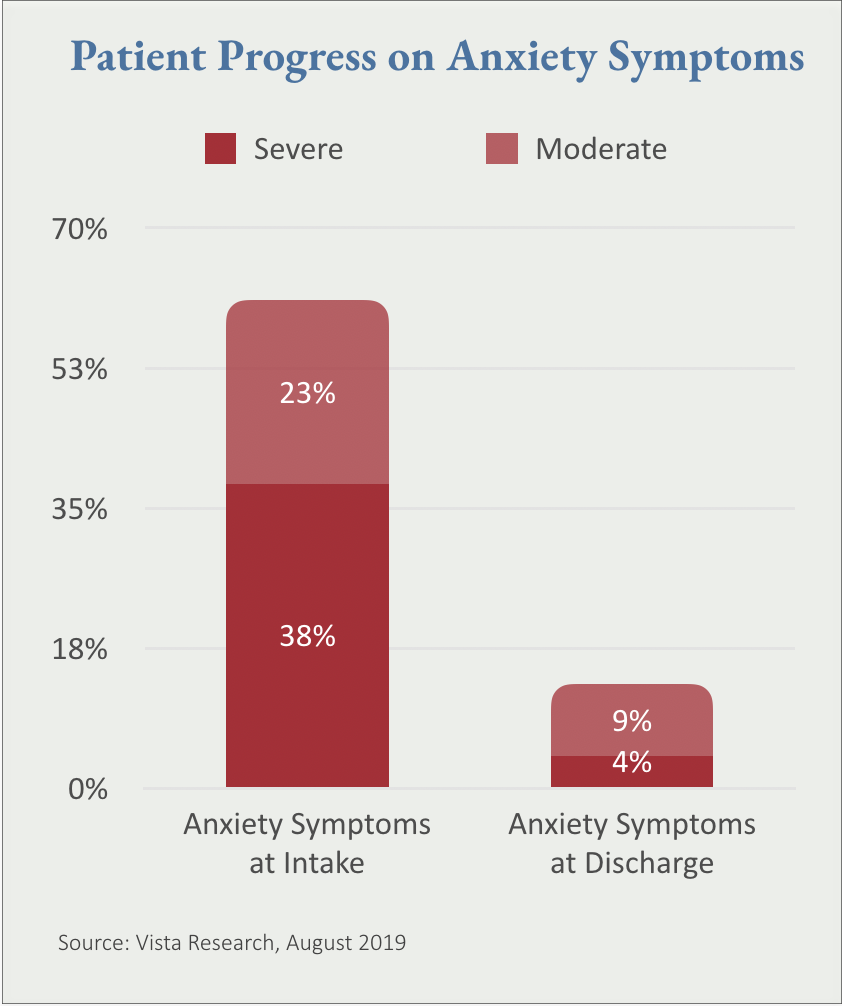 Patient Progress on Anxiety Symptoms