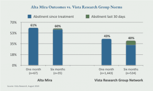 Alta Mira Treatment Outcomes better Than Industry Average