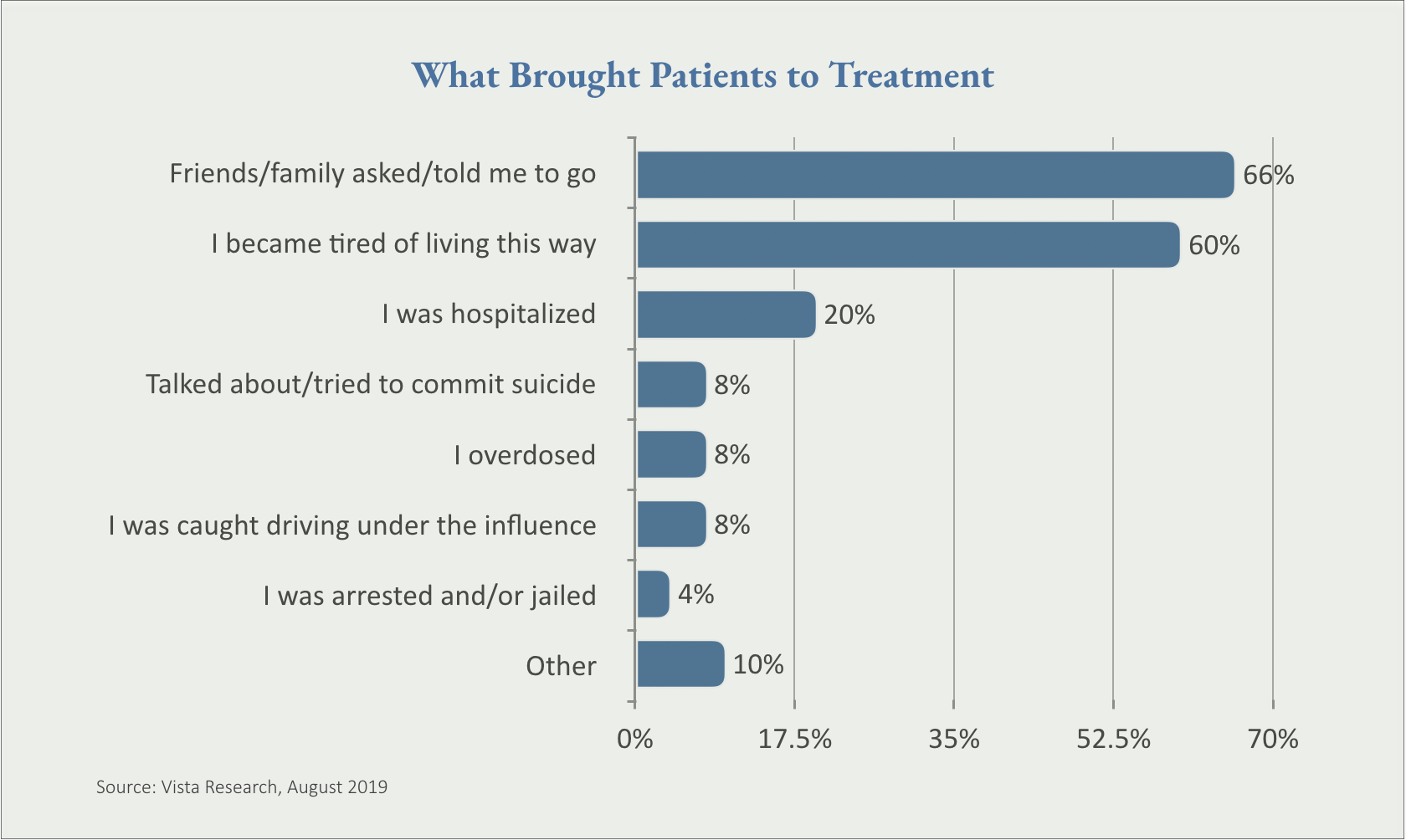What Brought Patients to Treatment